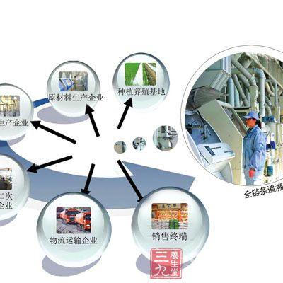 """为了加快建设食品安全管理步伐""""建立食品药品质量追溯制度,形成来源"""