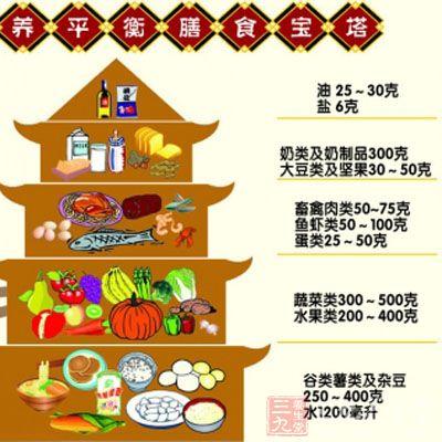 营养平衡膳食宝塔图片