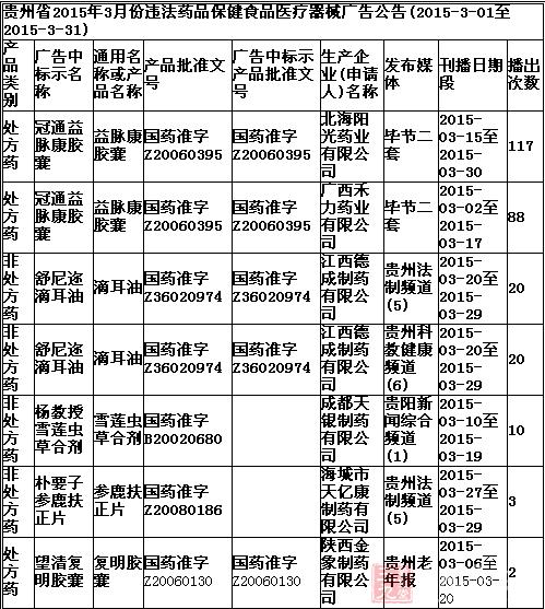贵州省2015年3月份情节严重违法药品保健食品医疗器械广告详细信息公告列表