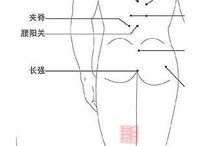 治腰疼和痔疮:按摩长强穴