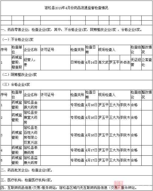 宿松县2015年4月份药品流通监督检查情况