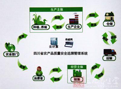 沪食品安全信息追溯管理办法10月1日起实施