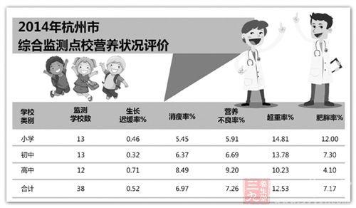 杭州小学生肥胖率高近一成高中生营养不良哲学看的高中生图片