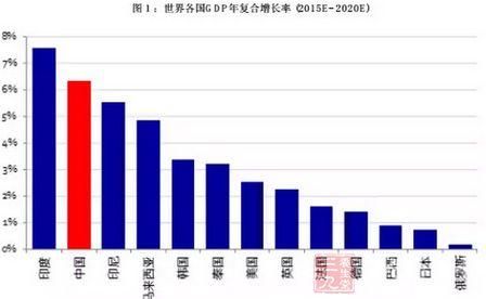 2016中国食品产业发展趋势报告