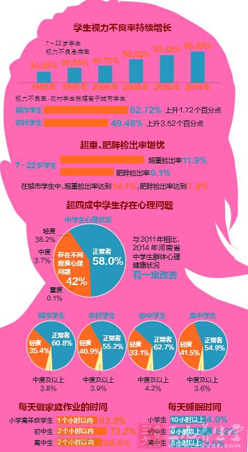 河南96%高中生每天睡小时八不够超重a小时堪高中怀念演讲稿图片