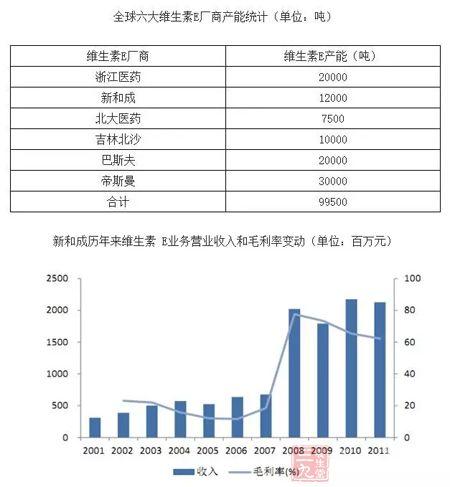 中國維生素E行業發展現狀及投資前景預測
