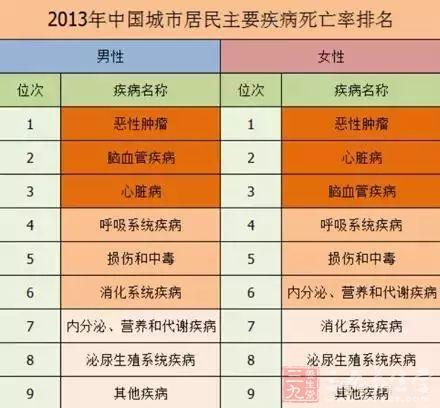 从大数据看中国人需要哪些保健品