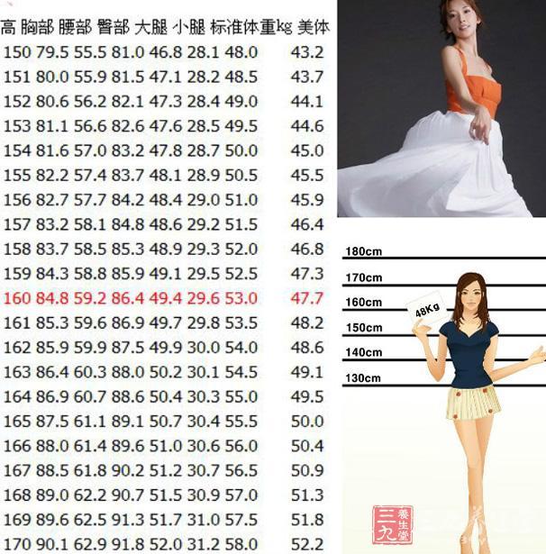 女性标准身高体重对照表