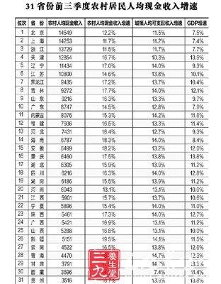 世界上最高的人_qq最高等级是多少_最高收入人群
